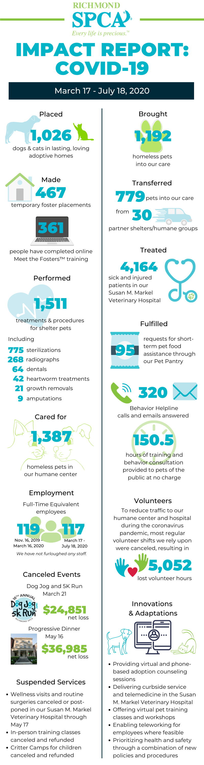 Infographic depicting the impact of the Richmond SPCA'S work from March 17 through July 18, 2020
